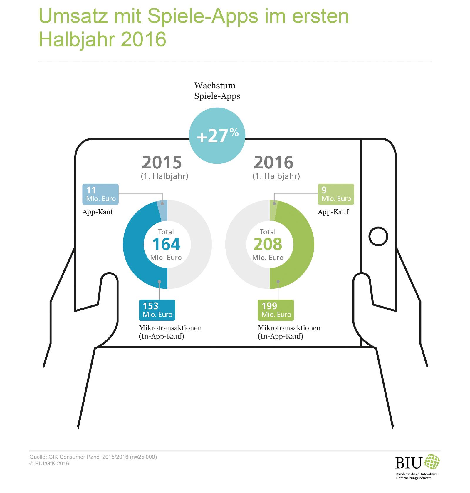 BIU_App_Games_erstes_Halbjahr_2016